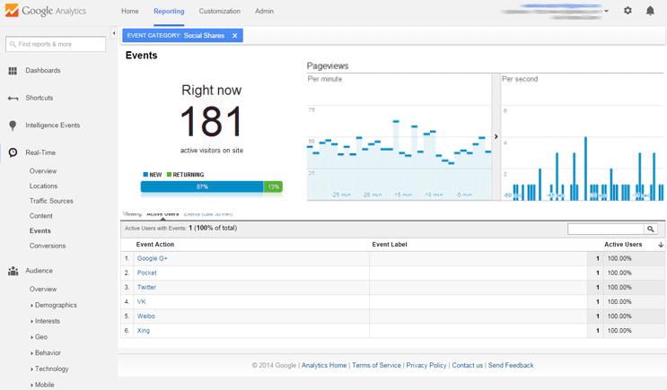 Mit Mashshare Google Analytics erfahren Sie alles über die geteilten Beiträge.