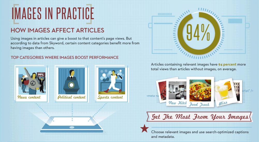 Inhalte mit passenden Bildern bekommen zu 94% mehr Pageviews.