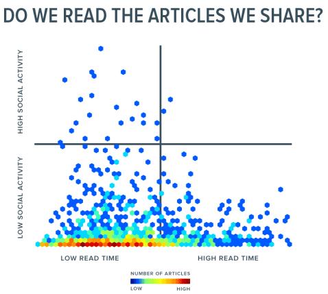 Die Grafik zeigt, dass wir die Artikel, die wir teilen, nicht unbedingt auch lesen.
