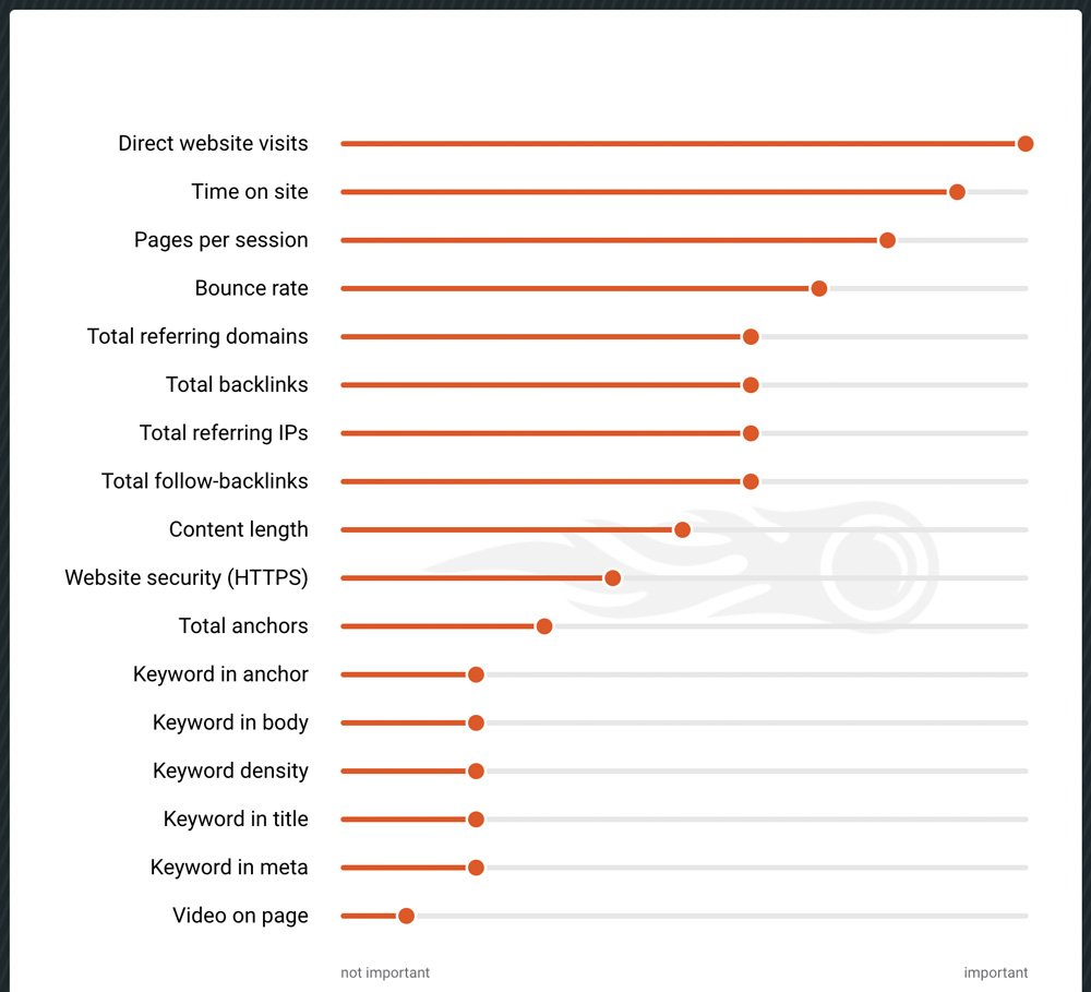 Die SEO Rankingfaktoren 2018 - die Studie von SEMrush. 17 wichtige Faktoren.
