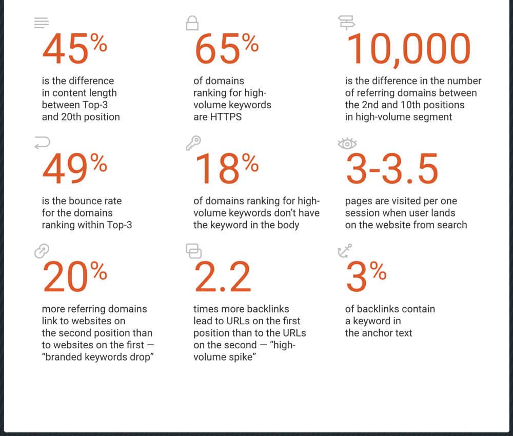 Fakten zu den SEO Rankingfaktoren für 2018 - SEMrush-Studie