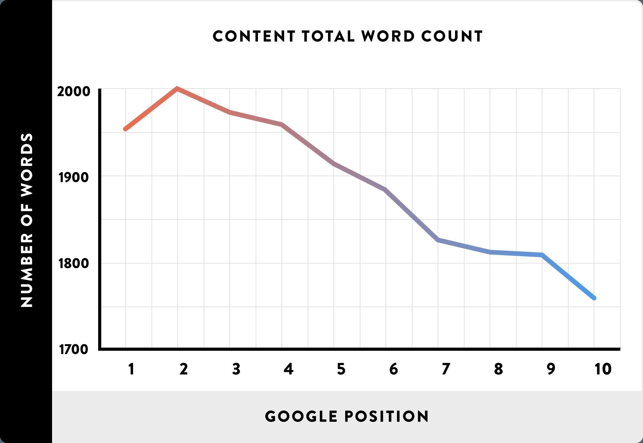Wie lang sollte ein Blogartikel sein: Die Wort-Anzahl im Verhältnis zur Rankingposition. Je länger ein Inhalt ist, desto besser rankt er.