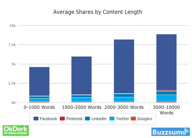Wie lang sollte ein Blogartikel sein: Die Anzahl der Shares nach Wortanzahl des Inhalts. Längerer Content wird öfter geteilt.