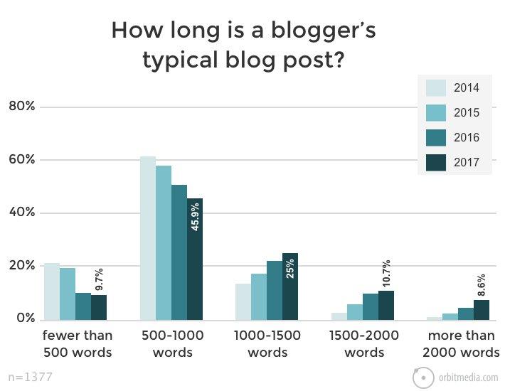 Die ideale Blogartikel-Länge laut der 12 SEO-Studien: Die durchschnittliche Länge eines Blogbeitrags von 2014 bis 2017.
