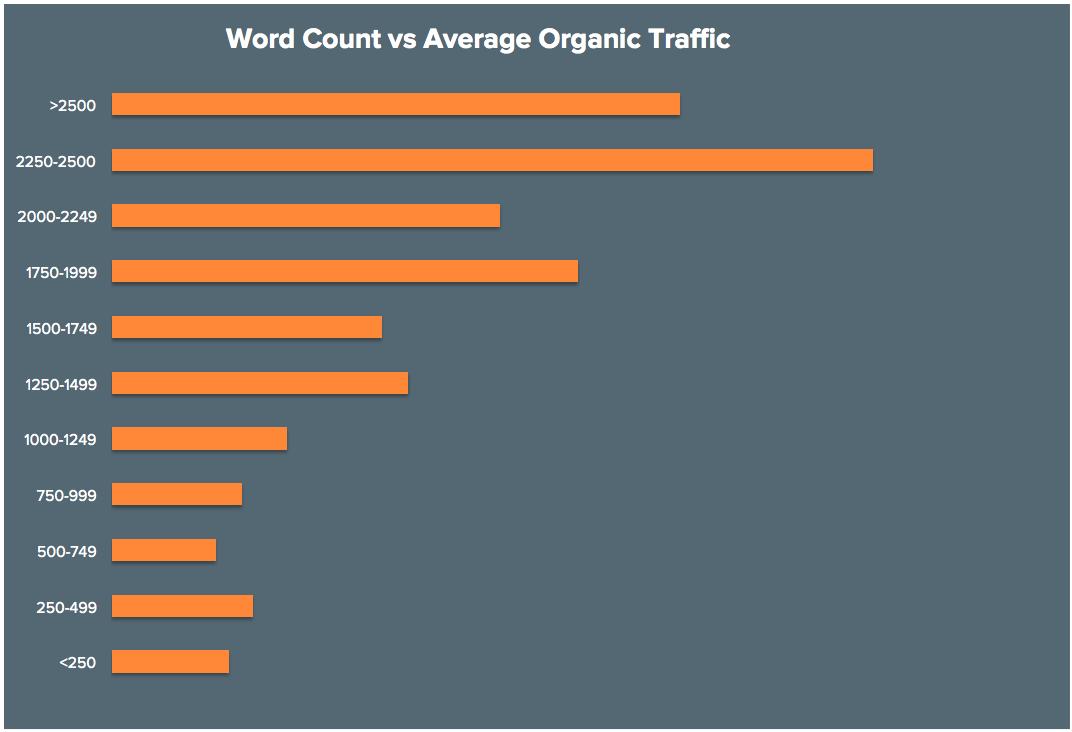 Hubspot-Studie: Das Verhältnis von Wortanzahl zu Traffic