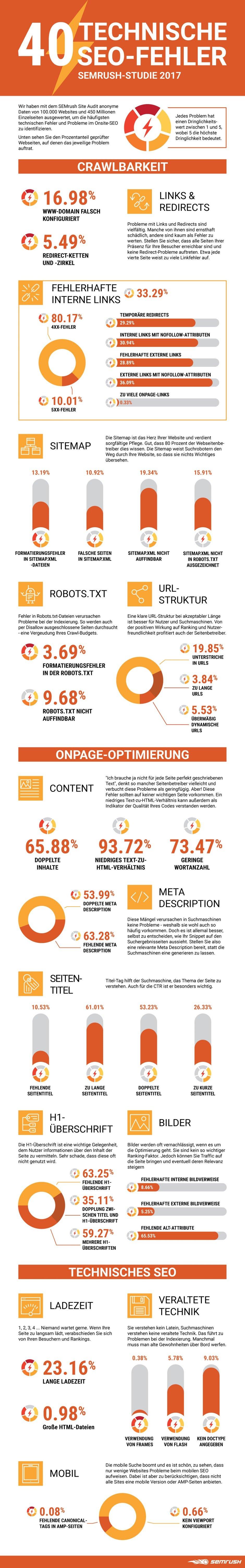 Die Infografik: Onsite SEO mit 40 technischen Fehlern
