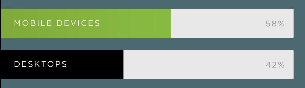 Das Verhältnis von mobilen Suchanfragen zu Anfragen mittels Desktop-Geräten