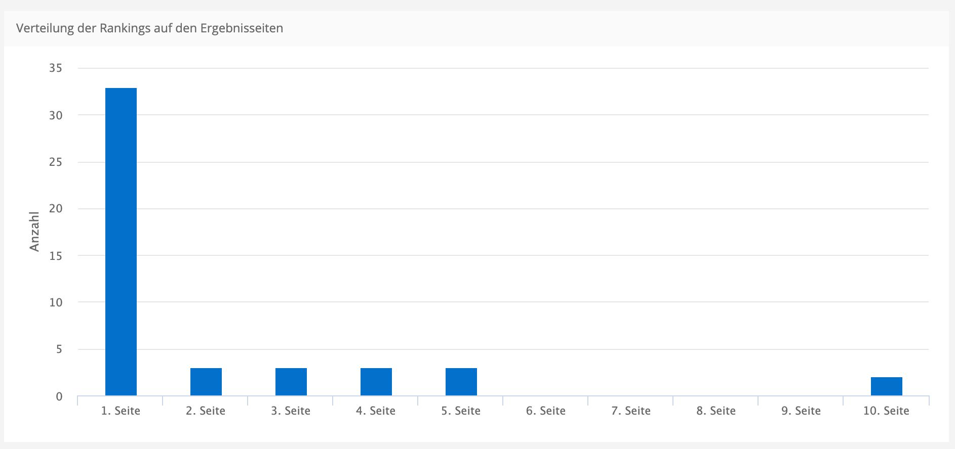 Rankings auf Seite 1 der Suchergebnisse nach drei Monaten bei einer laufenden SEO-Betreuung