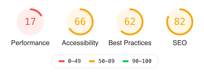 Google Core Web Vitals Ergebnis
