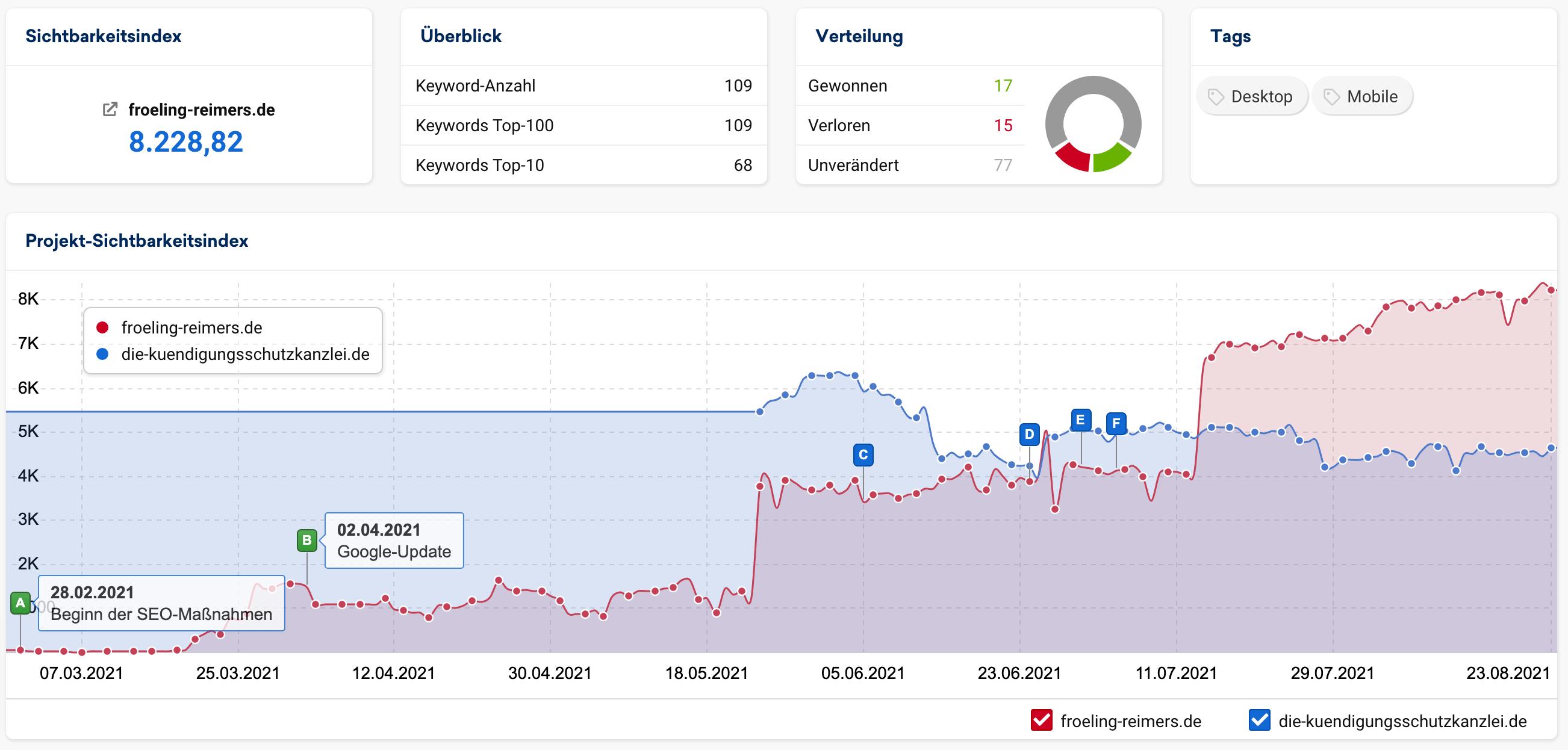 Die Sichtbarkeitsentwicklung eines unserer Kunden durch SEO Hamburg | SEO Agentur Hamburg